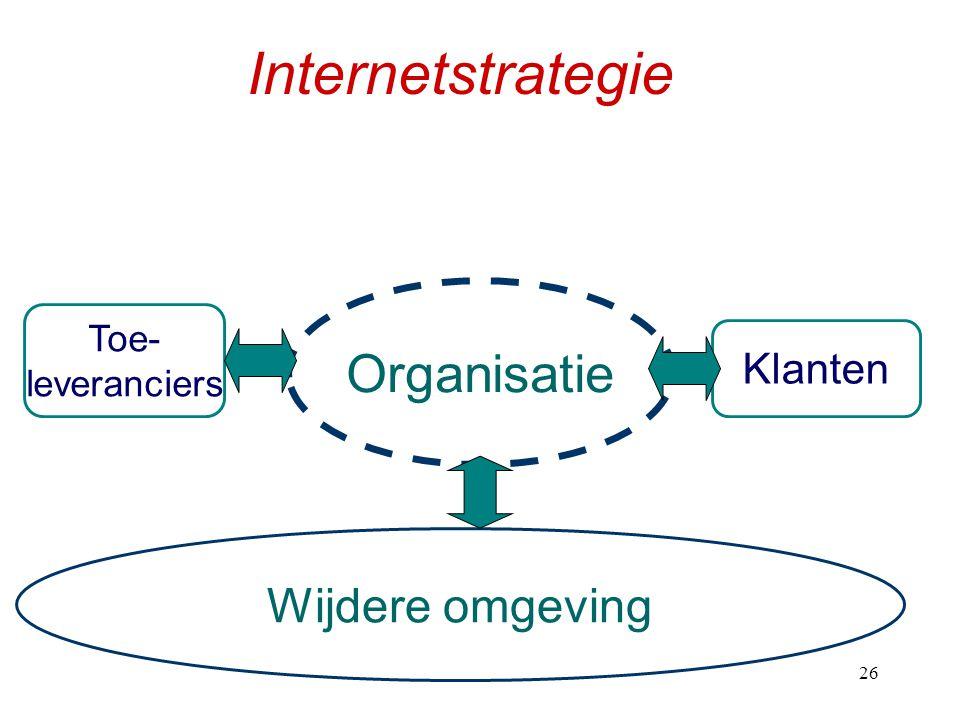 Internetstrategie Organisatie Wijdere omgeving Klanten Toe-