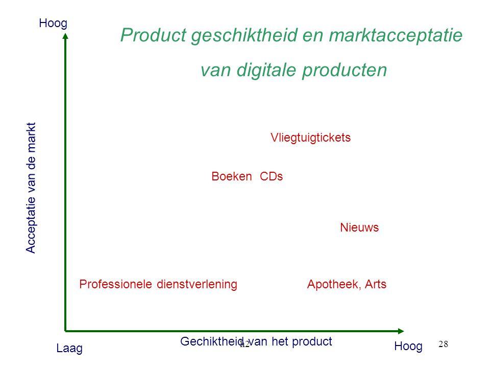 Product geschiktheid en marktacceptatie van digitale producten