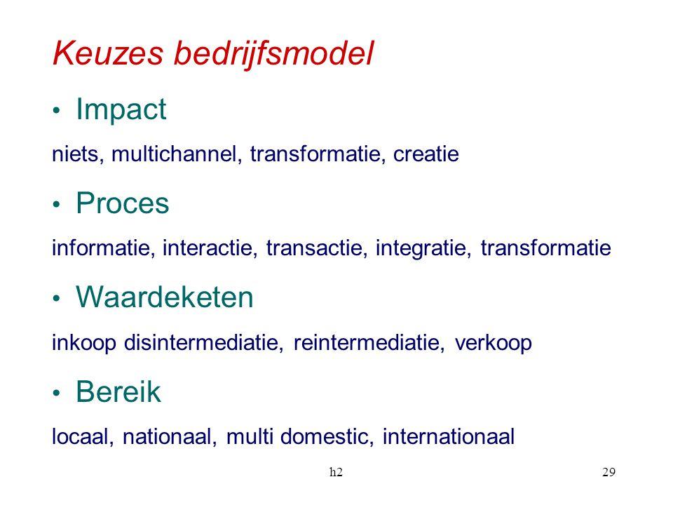 Keuzes bedrijfsmodel Impact Proces Waardeketen Bereik