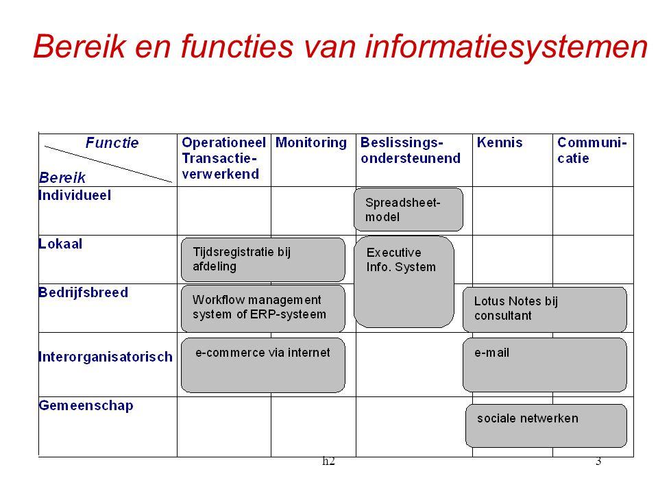 Bereik en functies van informatiesystemen