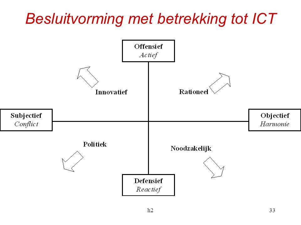 Besluitvorming met betrekking tot ICT