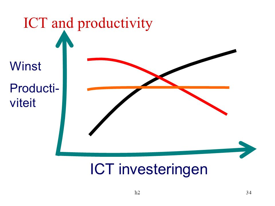 ICT and productivity Winst Producti-viteit ICT investeringen h2