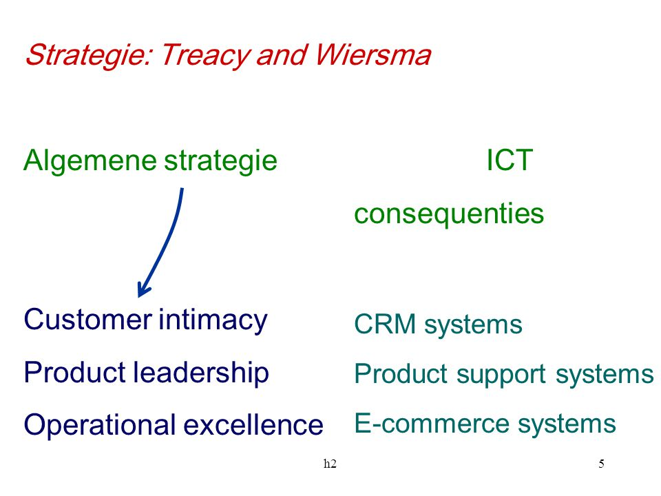 Strategie: Treacy and Wiersma