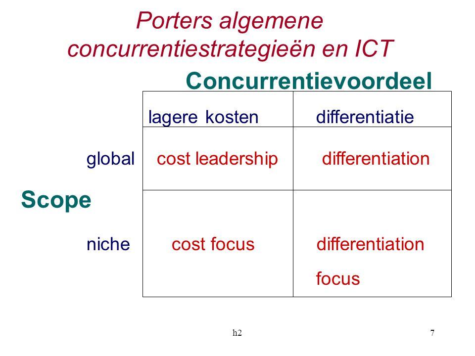 Porters algemene concurrentiestrategieën en ICT