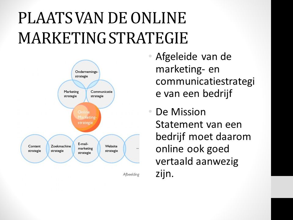 PLAATS VAN DE ONLINE MARKETING STRATEGIE