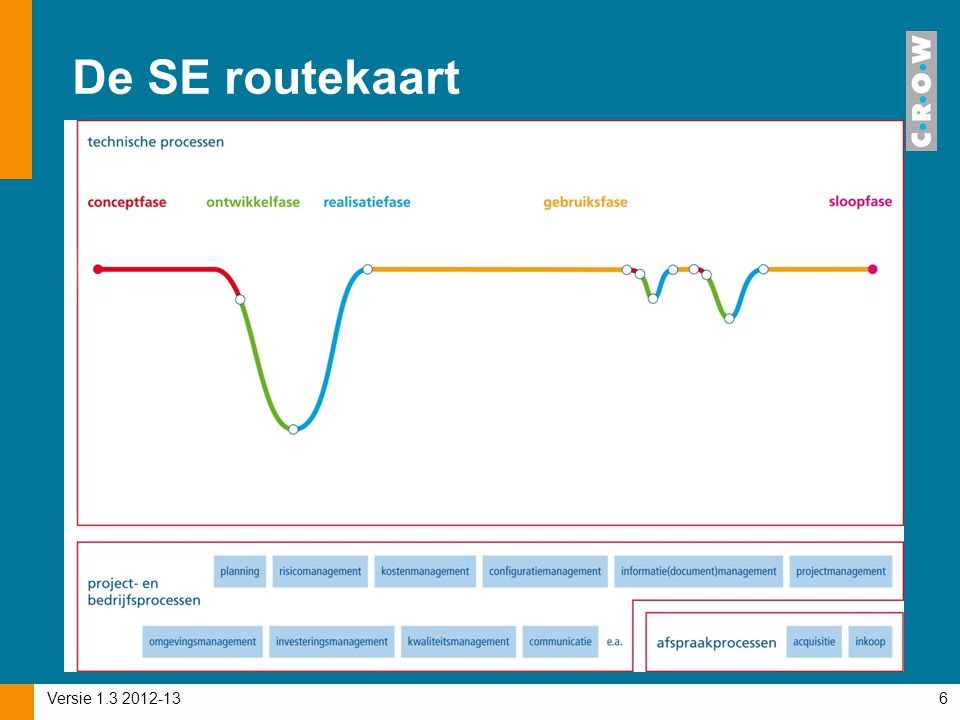 De SE routekaart Versie 1.3 2012-13