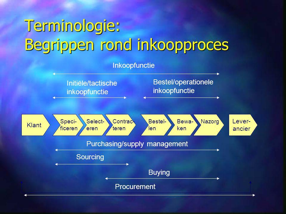Terminologie: Begrippen rond inkoopproces