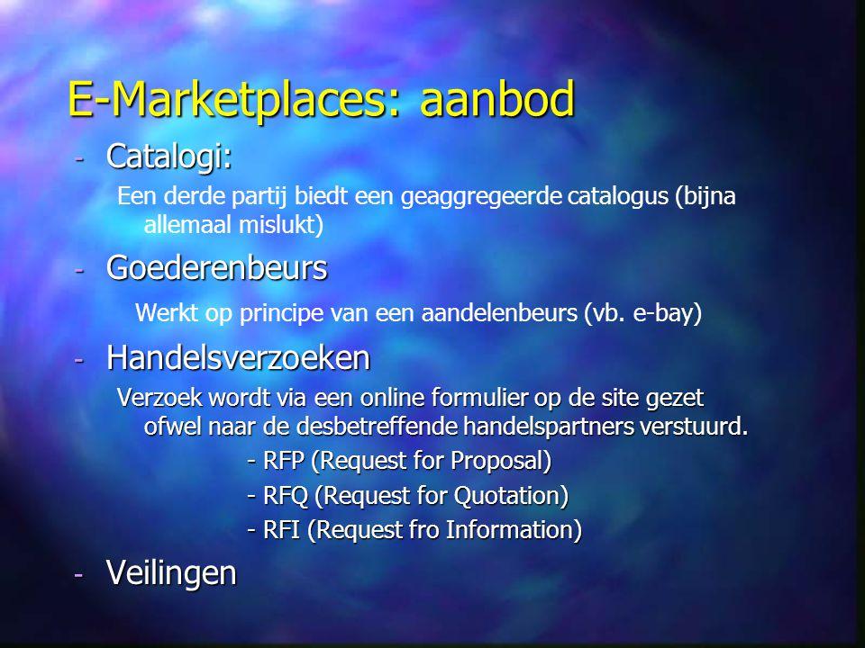 E-Marketplaces: aanbod