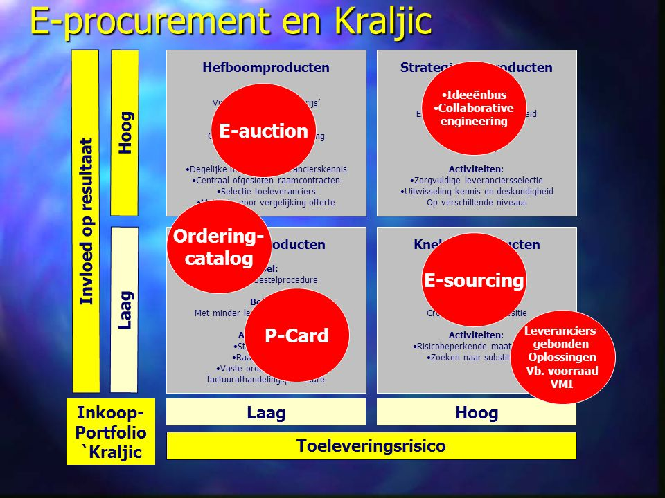 E-procurement en Kraljic