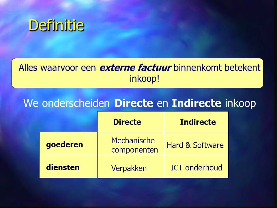 Definitie We onderscheiden Directe en Indirecte inkoop