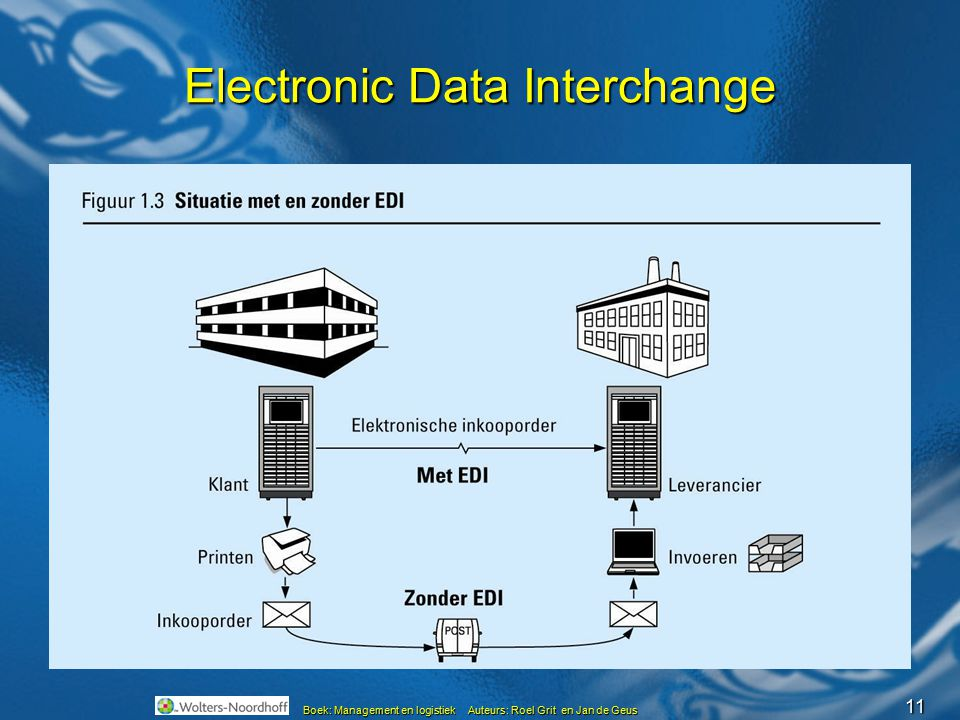 Electronic Data Interchange