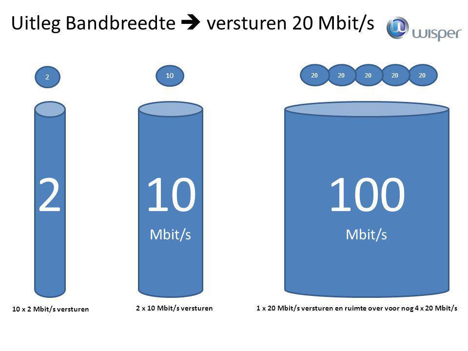 2 10 100 Uitleg Bandbreedte  versturen 20 Mbit/s Mbit/s Mbit/s 100Mb