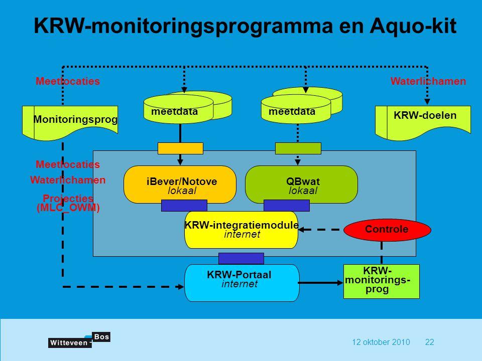 KRW-monitoringsprogramma en Aquo-kit