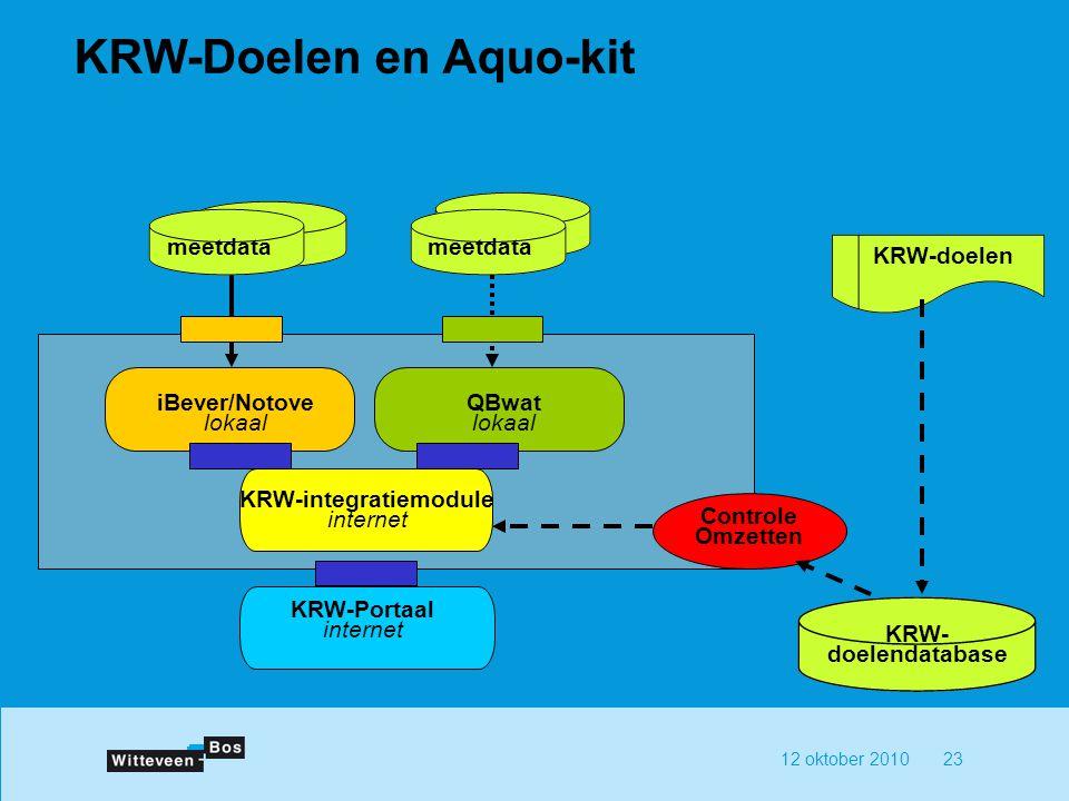 KRW-Doelen en Aquo-kit