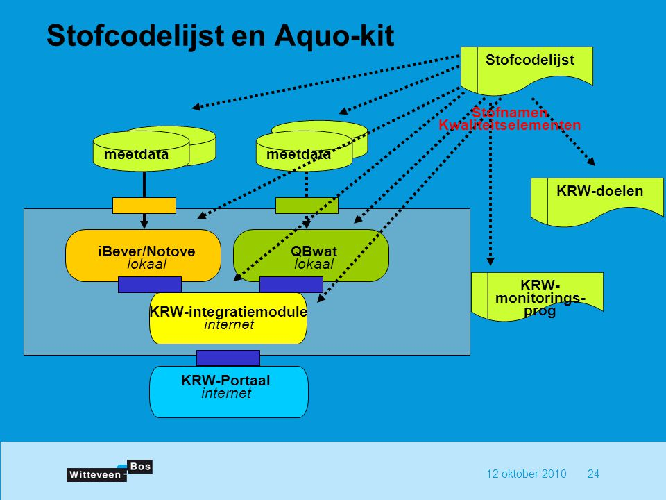 Stofcodelijst en Aquo-kit