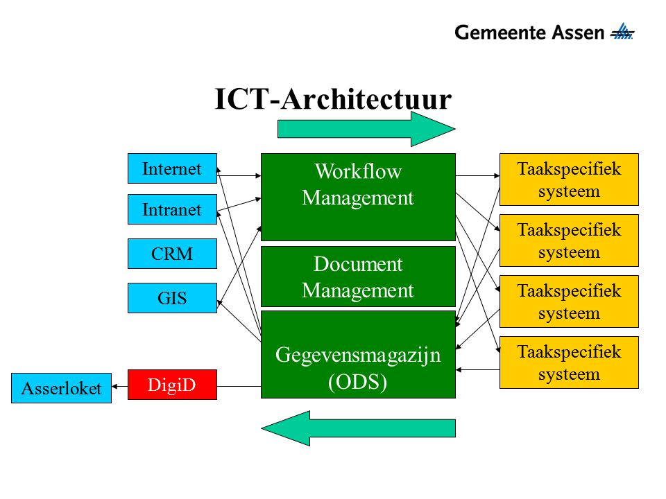 ICT-Architectuur Workflow Management Document Management