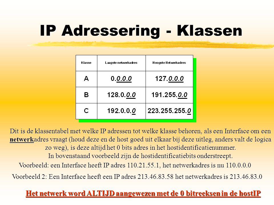 IP Adressering - Klassen