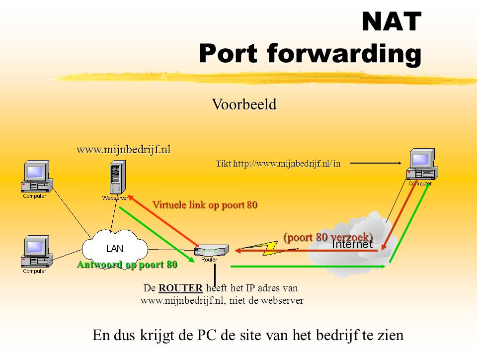 NAT Port forwarding Voorbeeld