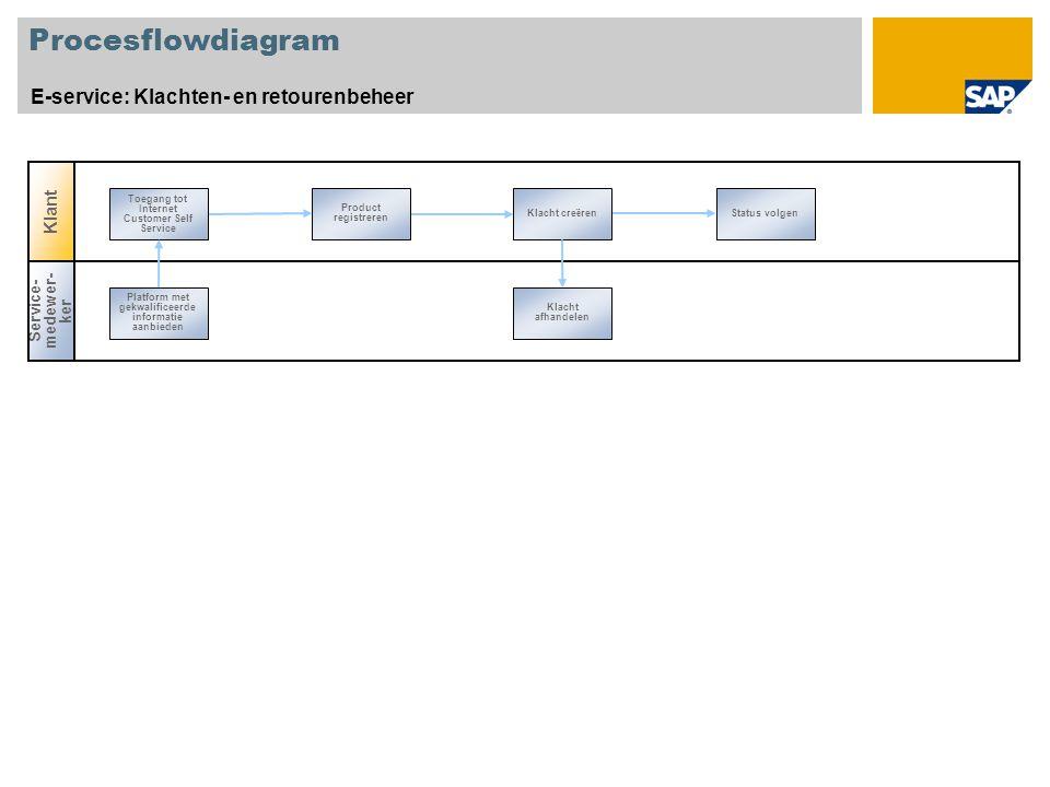 Procesflowdiagram E-service: Klachten- en retourenbeheer Klant