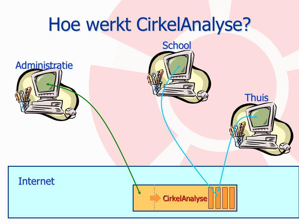 Hoe werkt CirkelAnalyse