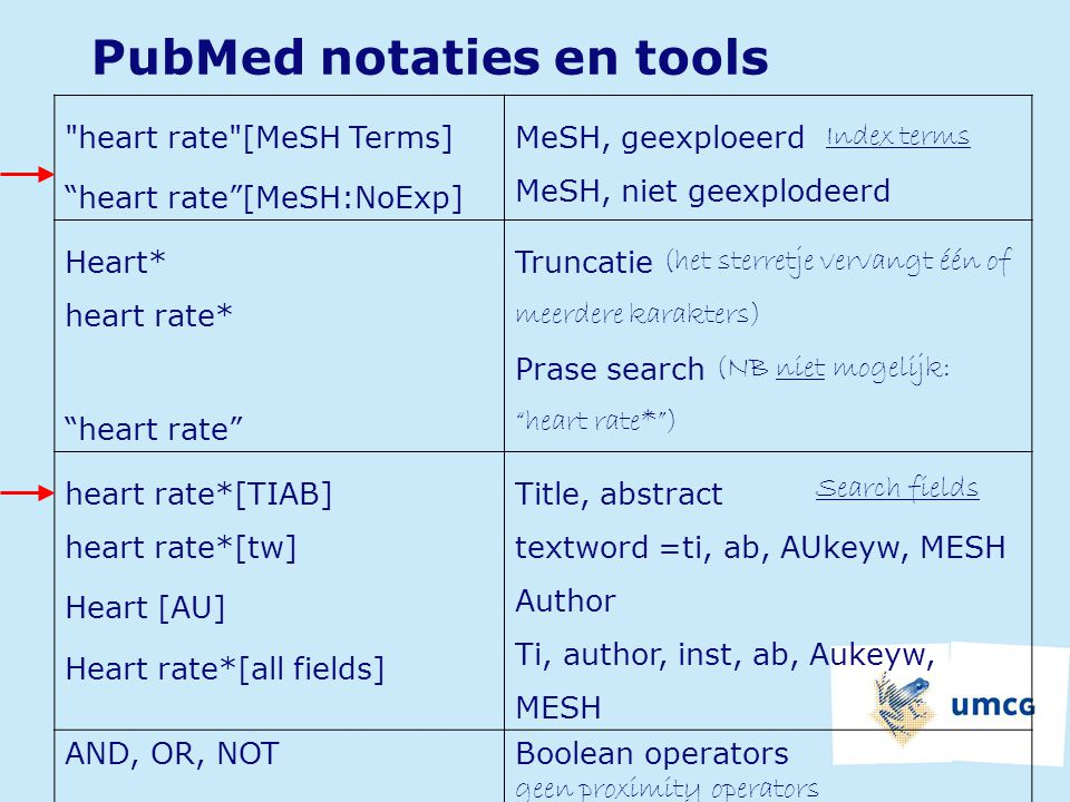 PubMed notaties en tools