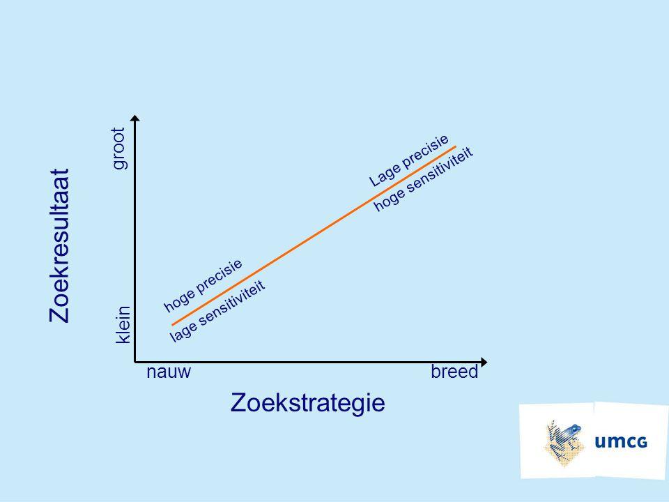 Zoekresultaat Zoekstrategie groot klein nauw breed Lage precisie