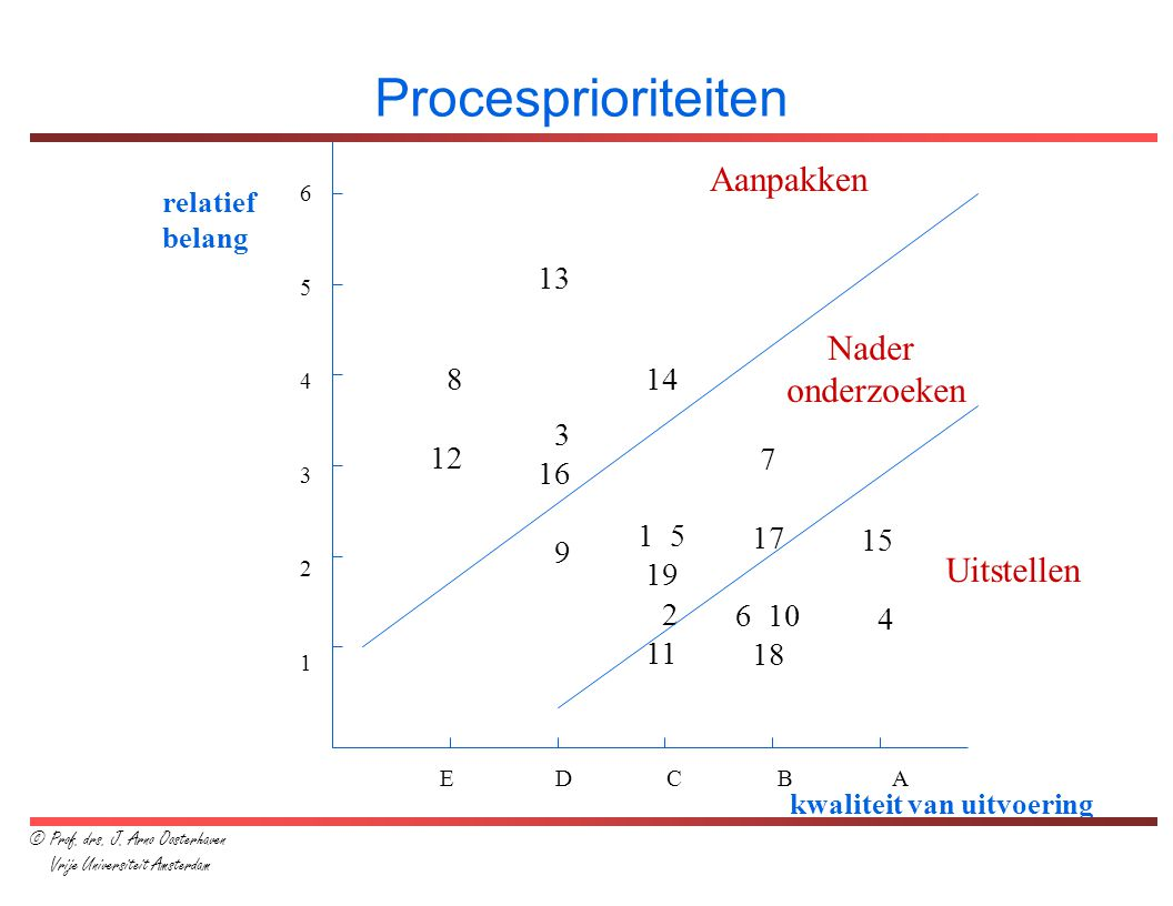 Procesprioriteiten Aanpakken Nader onderzoeken Uitstellen 13 3 16 9 8