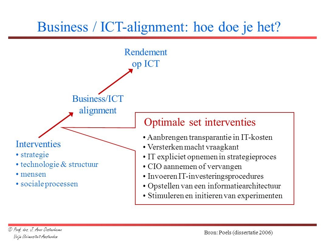 Optimale set interventies