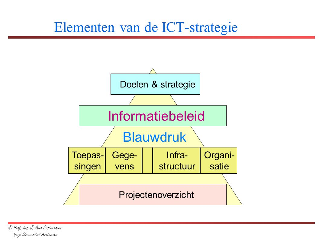 Elementen van de ICT-strategie