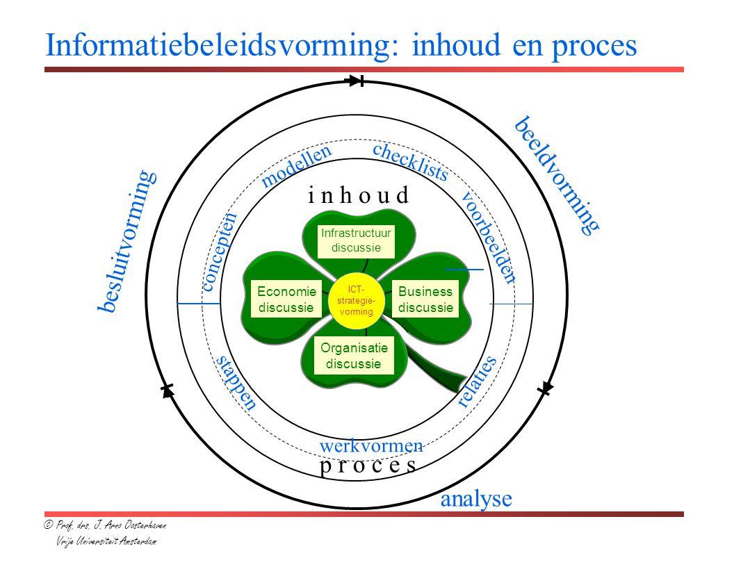 Informatiebeleidsvorming: inhoud en proces