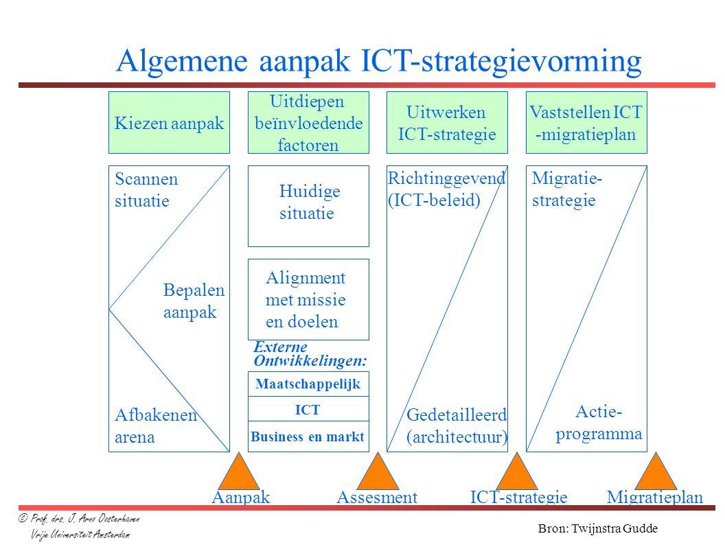 Algemene aanpak ICT-strategievorming
