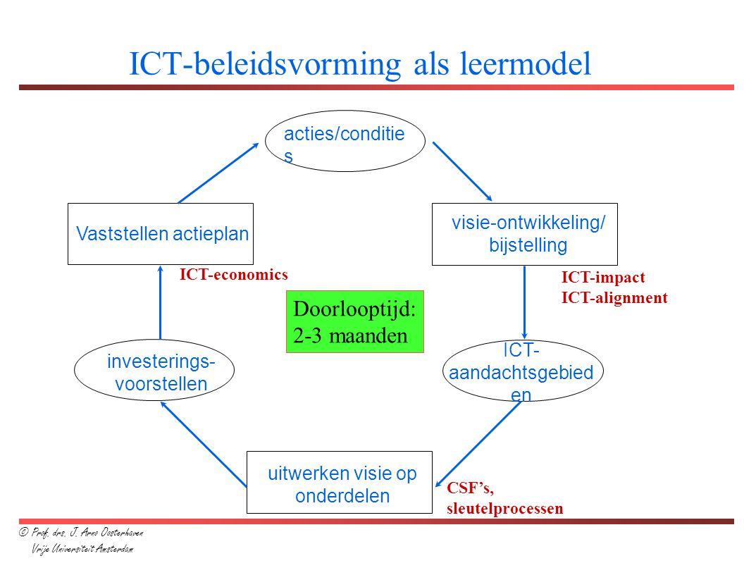 ICT-beleidsvorming als leermodel