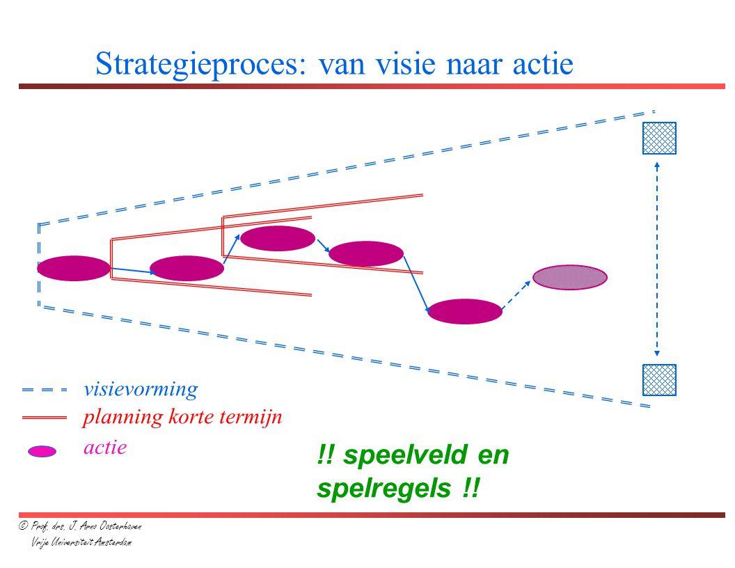 Strategieproces: van visie naar actie