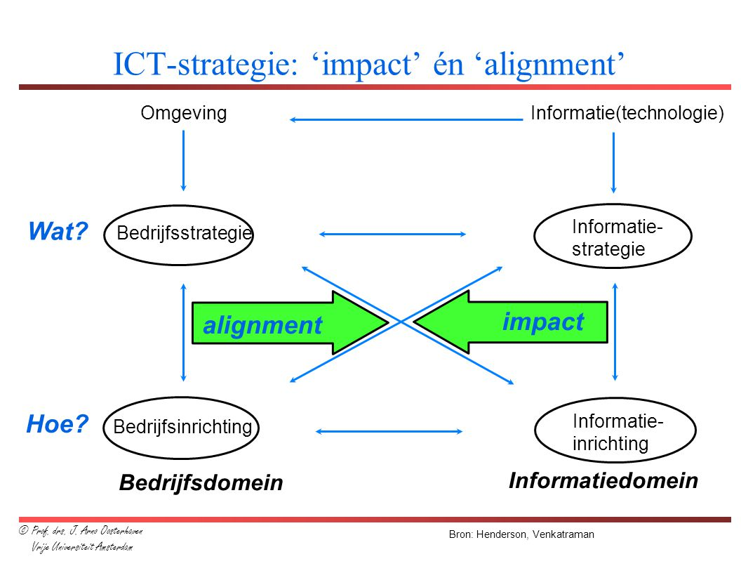 ICT-strategie: 'impact' én 'alignment'