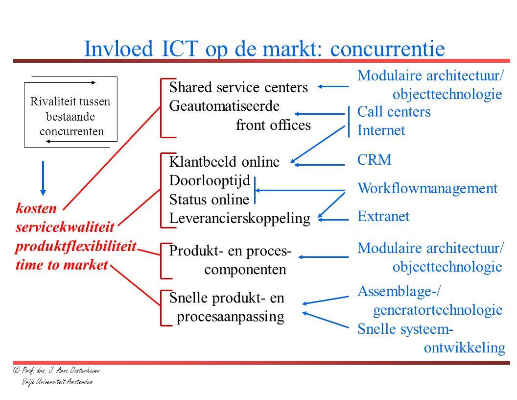 Invloed ICT op de markt: concurrentie