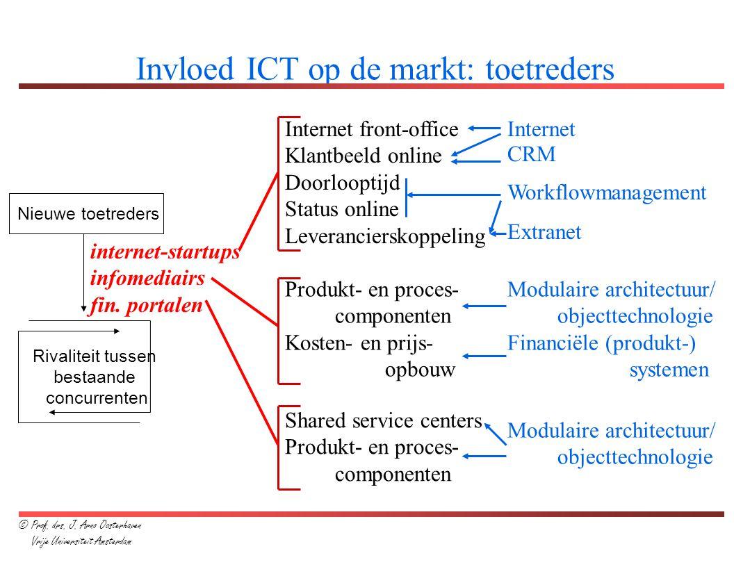 Invloed ICT op de markt: toetreders