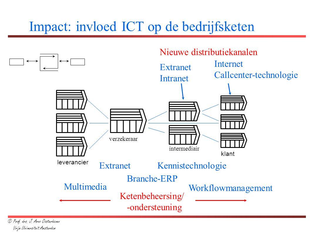 Impact: invloed ICT op de bedrijfsketen