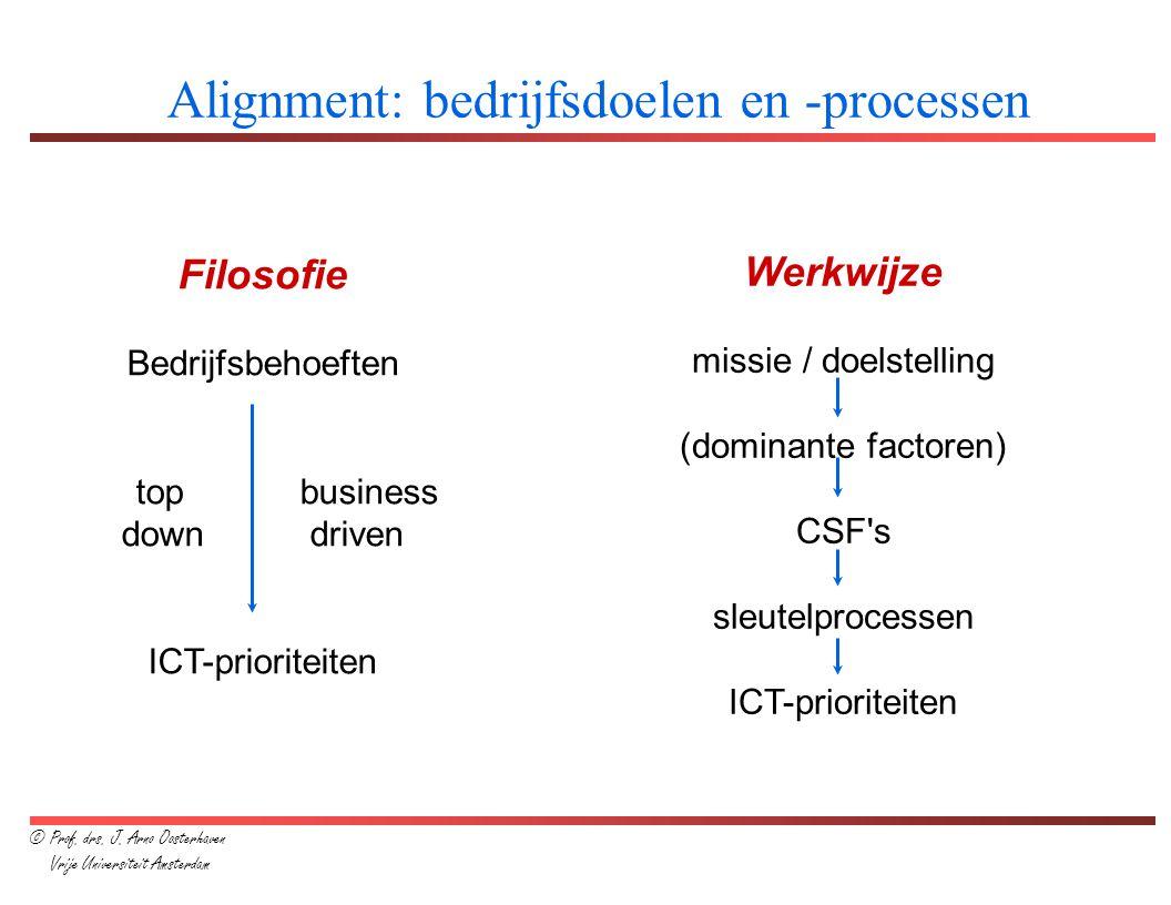 Alignment: bedrijfsdoelen en -processen