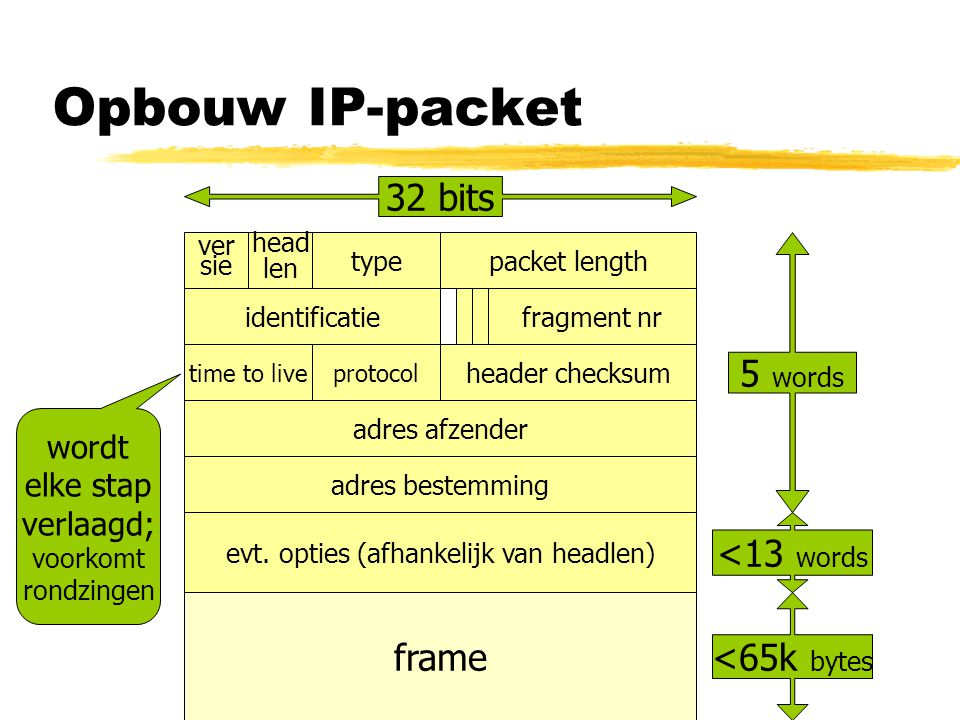 Opbouw IP-packet 32 bits 5 words <13 words frame <65k bytes