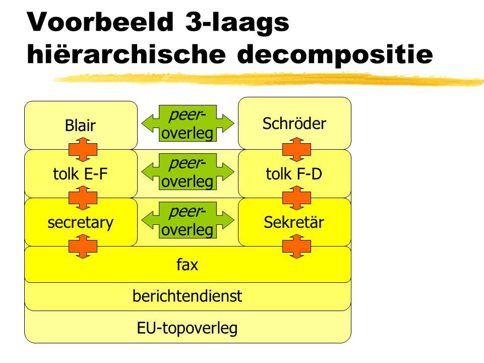 Voorbeeld 3-laags hiërarchische decompositie