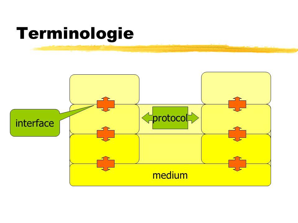Terminologie protocol interface medium
