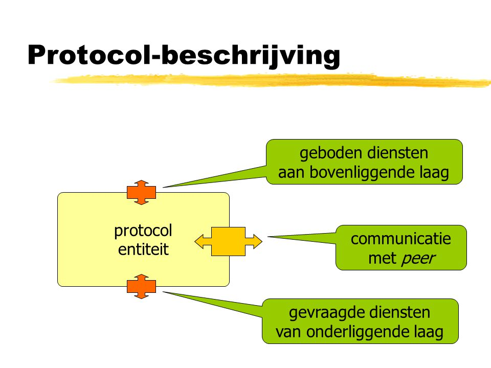 Protocol-beschrijving