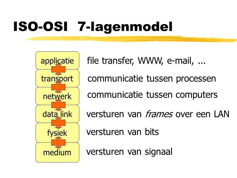 ISO-OSI 7-lagenmodel file transfer, WWW, e-mail, ...