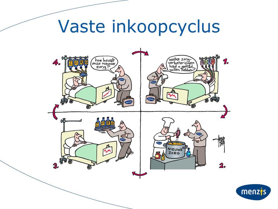 Vaste inkoopcyclus