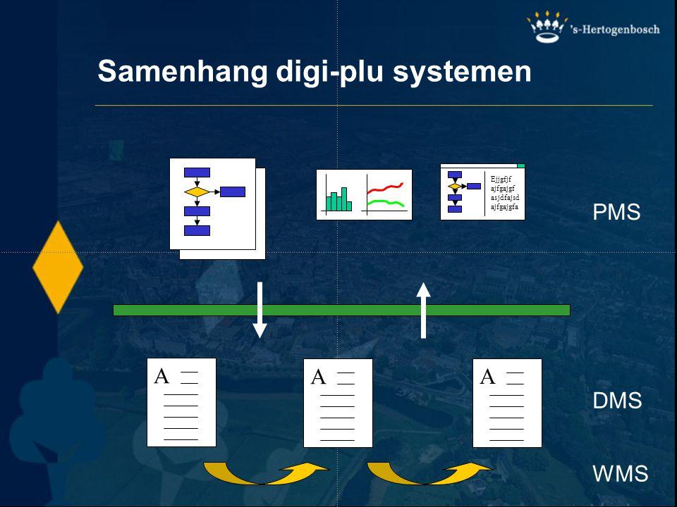 Samenhang digi-plu systemen