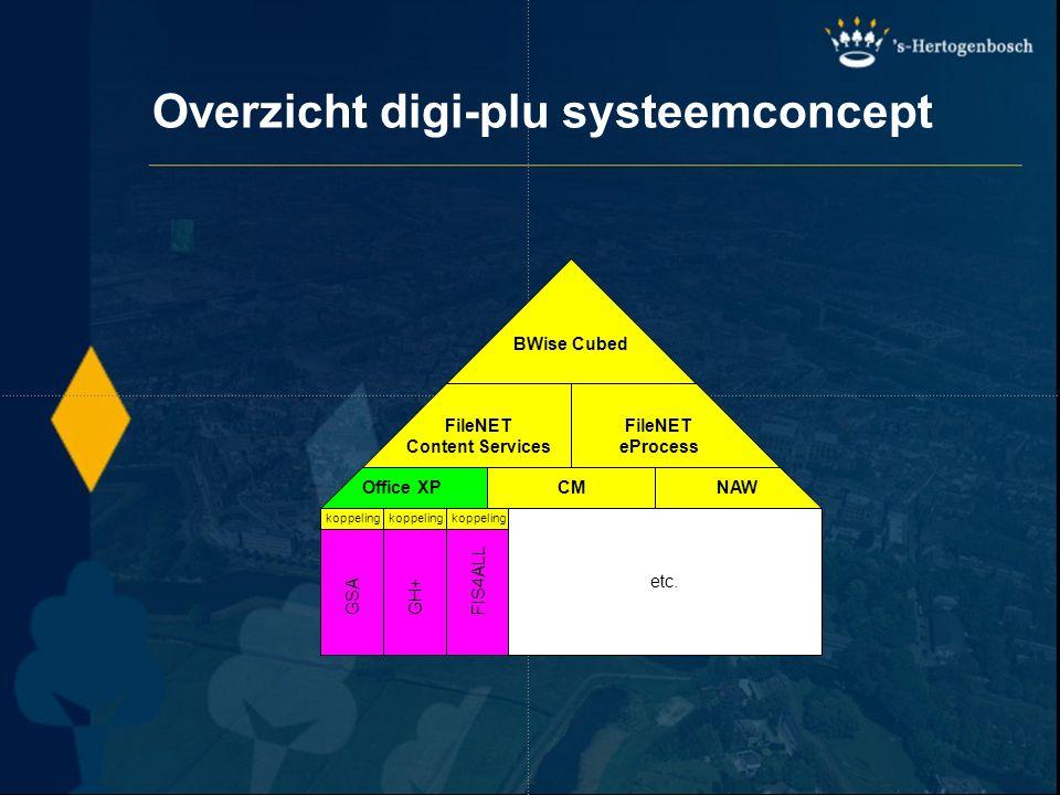Overzicht digi-plu systeemconcept