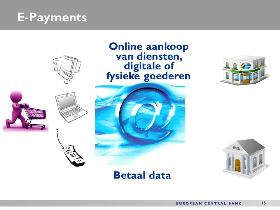 Online aankoop van diensten, digitale of fysieke goederen