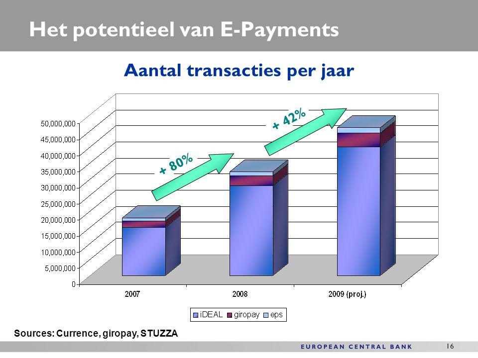 Het potentieel van E-Payments