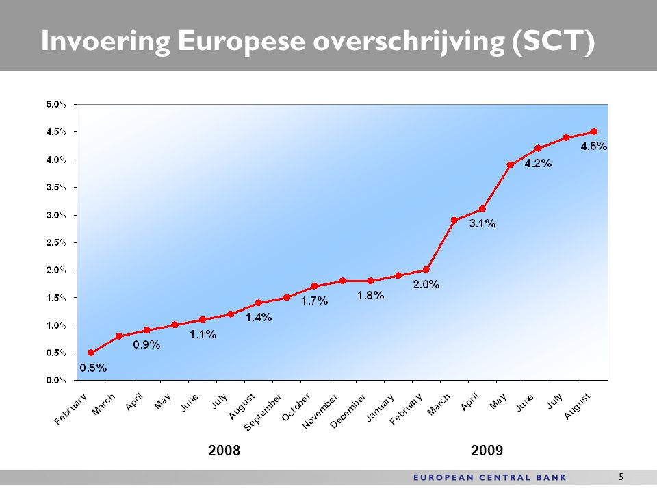 Invoering Europese overschrijving (SCT)
