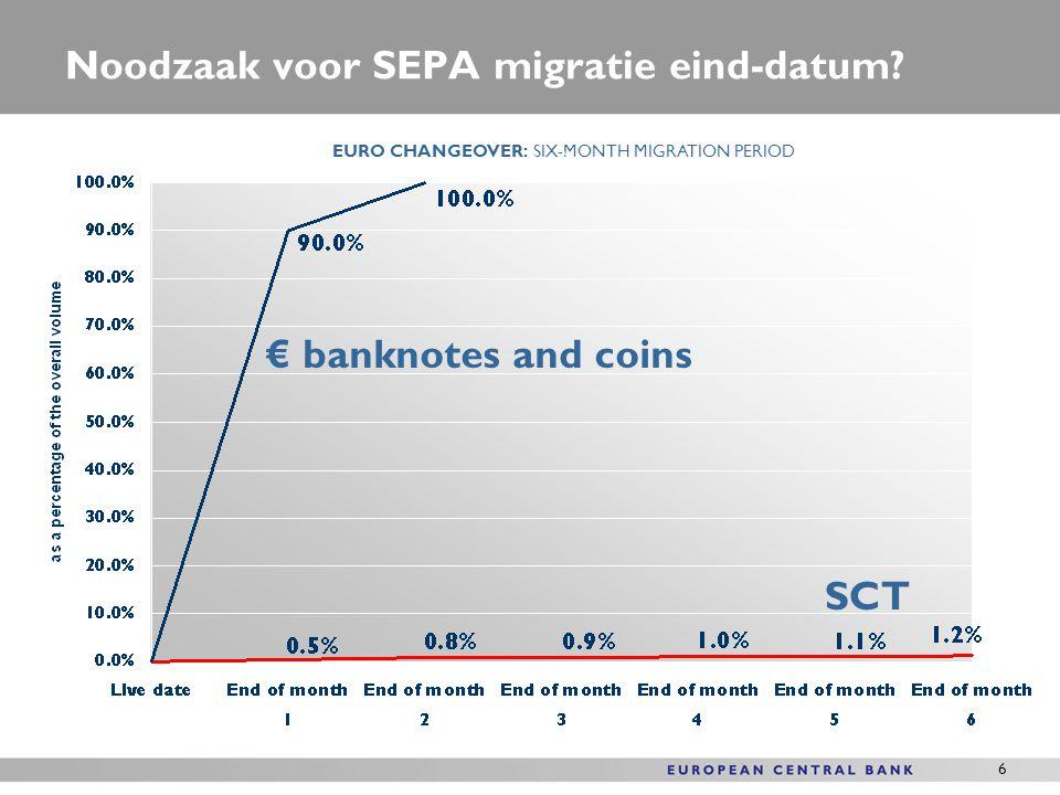 Noodzaak voor SEPA migratie eind-datum